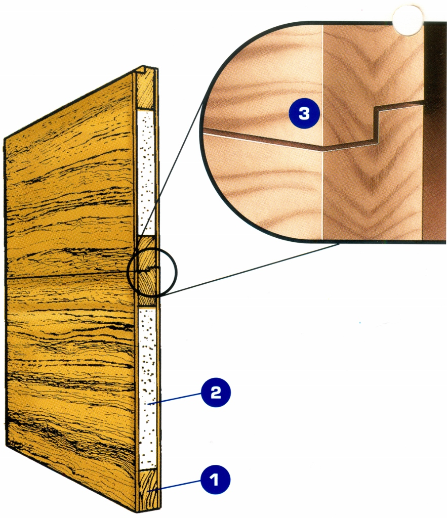 1.Wood Construction 2.Polystyrene insulation 3. Shiplap Joint